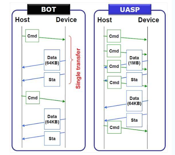 固态移动硬盘(USB 3.0)速度慢的原因