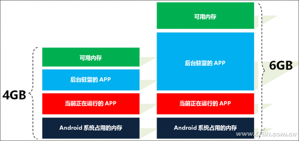 Android 系统的内存管理