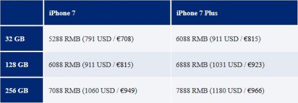 iPhone7价格泄露