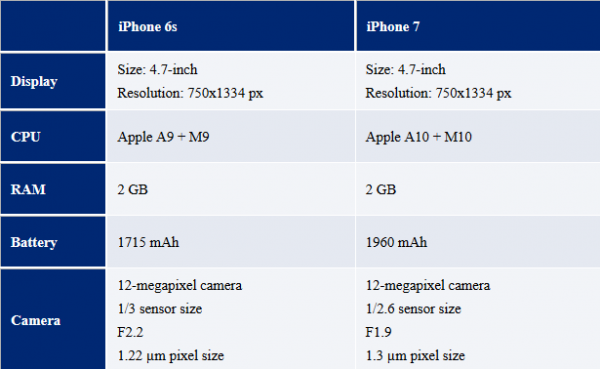 iPhone7配置信息