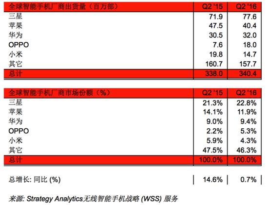 2016年Q2全球智能手机厂商出货量和市场份额