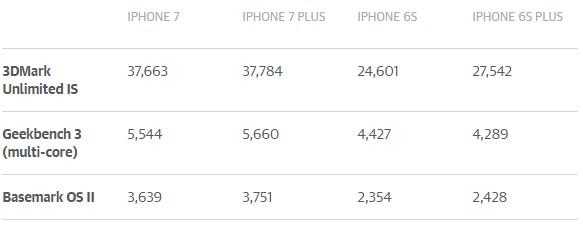 iPhone 7、7 Plus跑分