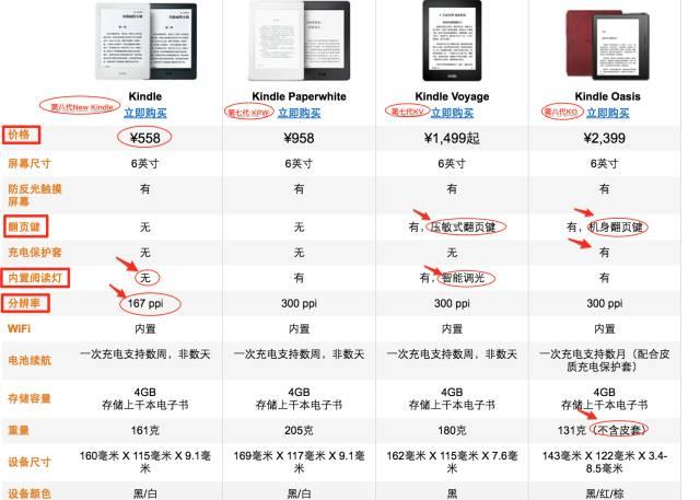 如何选择合适自己的 Kindle