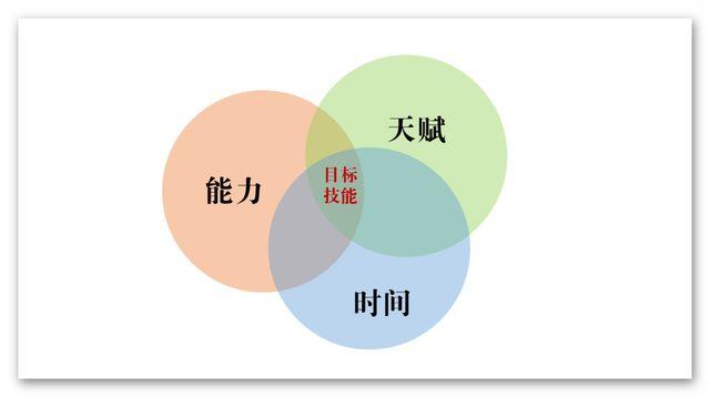 三个要素确定你要学什么