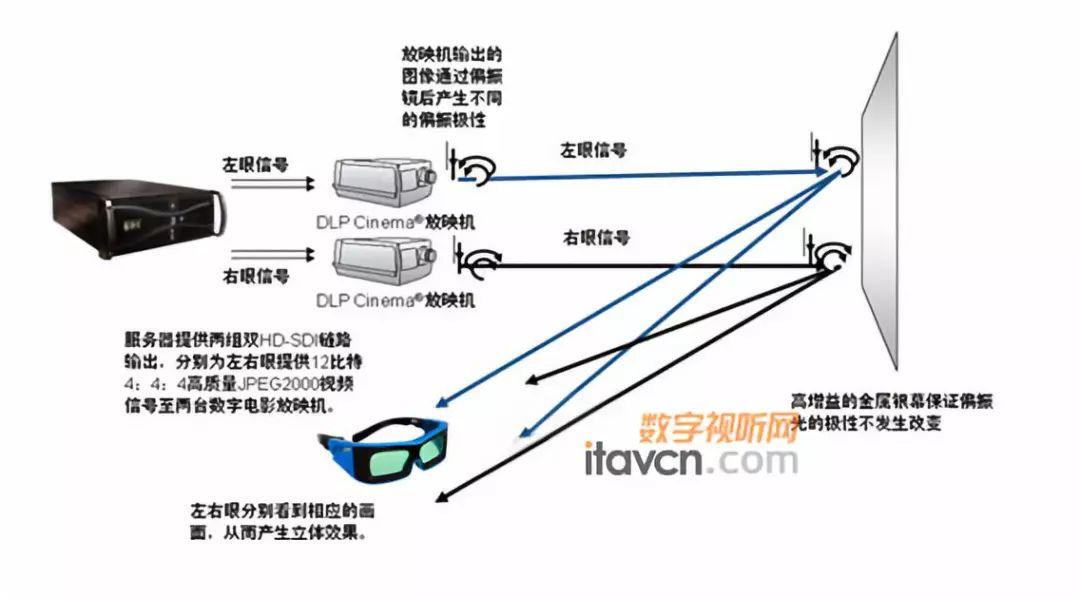 双机3D系统
