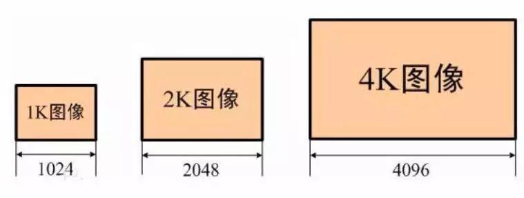 1K、2K、4K图像