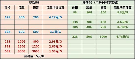移动4G、5G套餐对照表