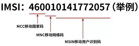 IMSI号码由三部分组成