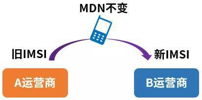 MDN号码,变化的是IMSI号码