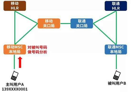 本地局核心网设备(MSC,移动交换中心)