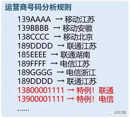 中国移动的MSC,必须把B号码当作特例,单独处理