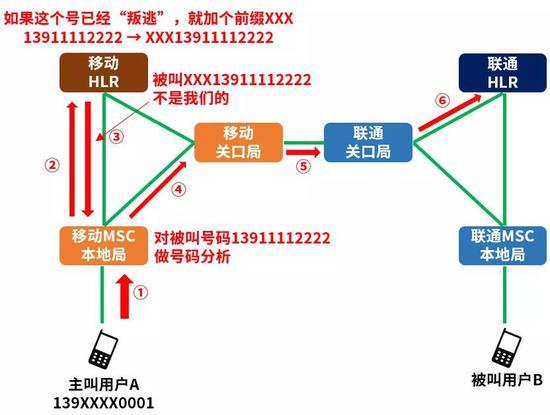 主叫这边的中国移动MSC会对前缀号码进行特殊处理,直接按其它运营商号码处理