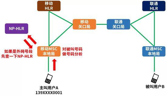 运营商会先新增一个NP-HLR