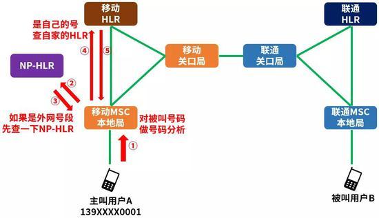 如果是携入号码,则按自己的号码处理,去查自家的HLR