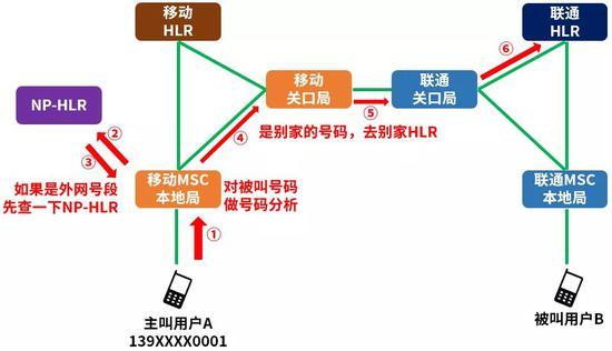 如果是非携入号码(也就是别人正常的号码),则再去查一遍别人家的HLR