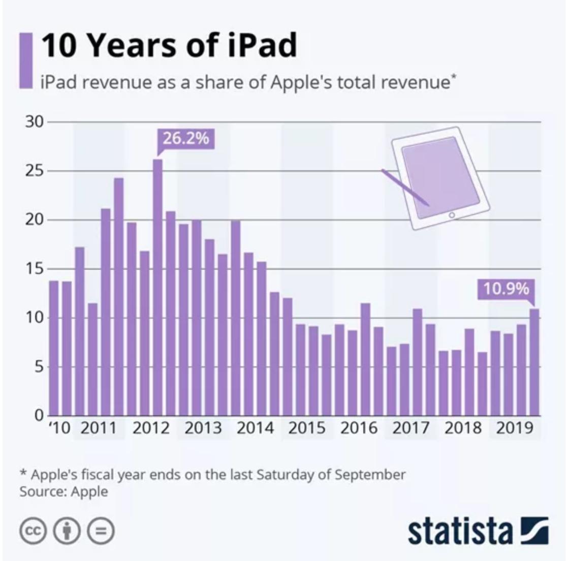 iPad 10年间占苹果营收不断降低