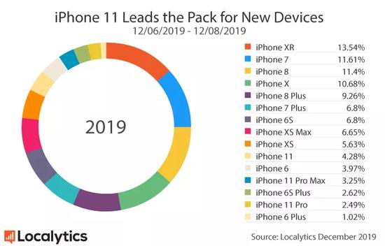 在Localytics此前发布的2019年12月iPhone各型号市场渗透率统计数据