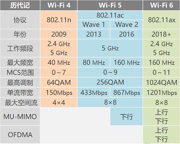 Wi-Fi 4、Wi-Fi 5与Wi-Fi 6的比较