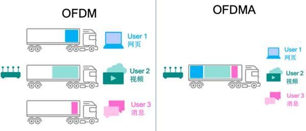 OFDMA技术