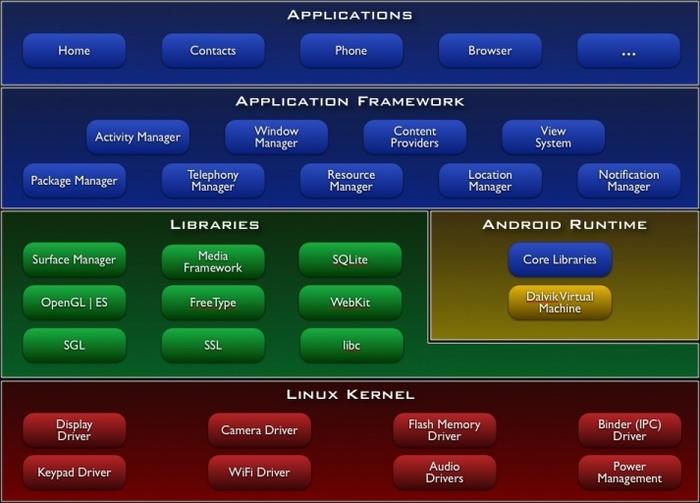 传统意义上的安卓系统架构