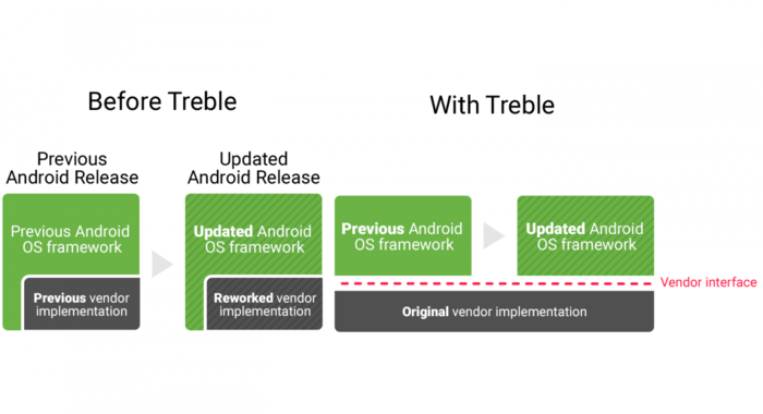 Project Treble将Google的安卓系统框架和硬件供应商提供的驱动作了分离