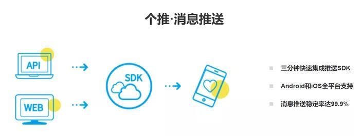 APP们接入了同样的推送SDK