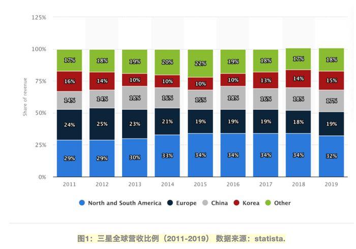 三星全球营收比例(2011-2019)