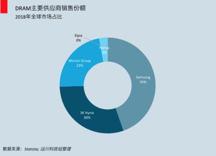 2018年DRAM主要供应商销售份额