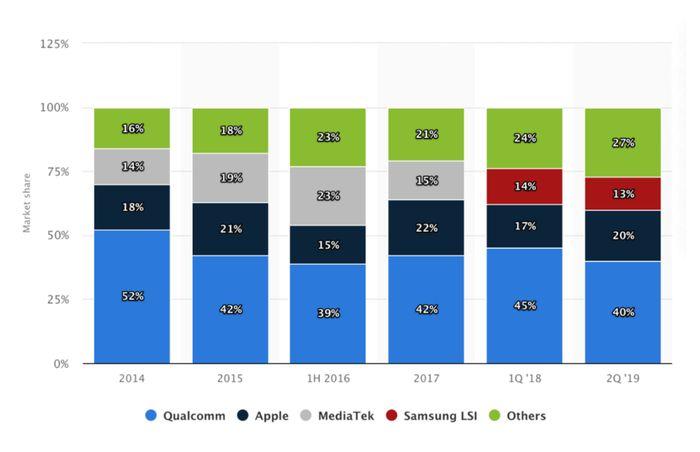 三星拥有全球手机芯片市场近13%的份额,仅次于高通和苹果