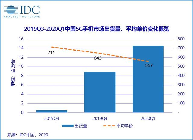 2020 年第一季度国内 5G 手机出货量