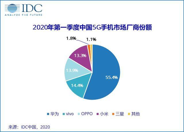 2020年第一季度中国5G手机市场厂商份额