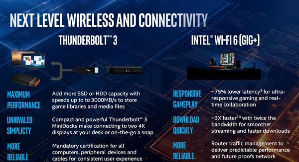 笔记本很多都使用了Thunderbolt 3、Wi-Fi 6