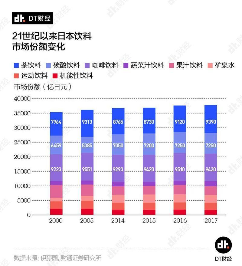 21世纪以来日本饮料市场份额变化