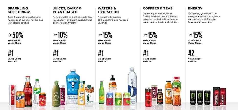 传统的碳酸饮料仍然占据大公司相当一部分收入