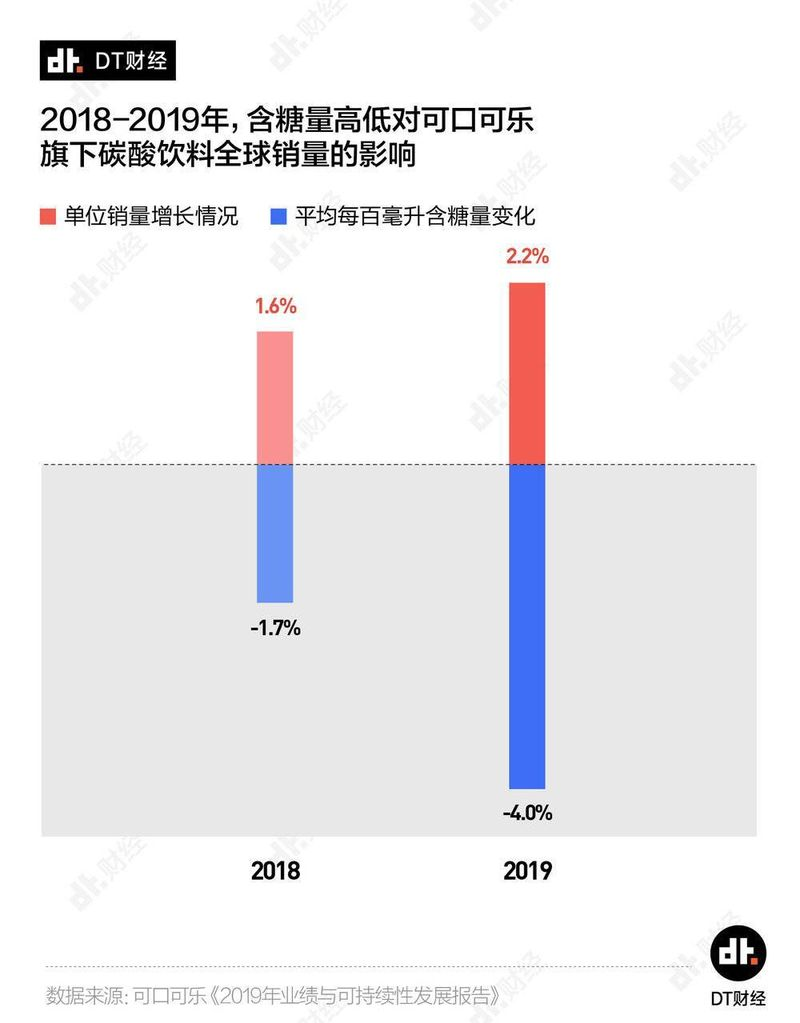 2018财年和2019财年,可口可乐碳酸饮料的含糖量分别降低1.7%和4.0%,销量相应增长了1.6%和2.2%