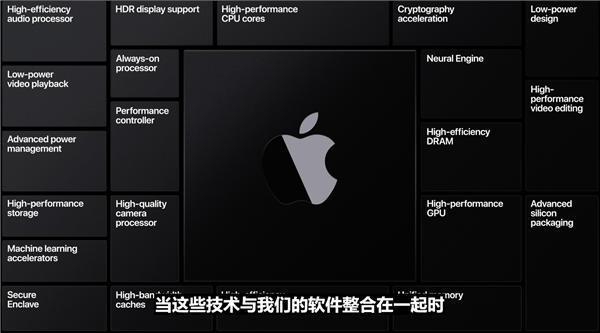Mac正式加入苹果自研芯片的阵营